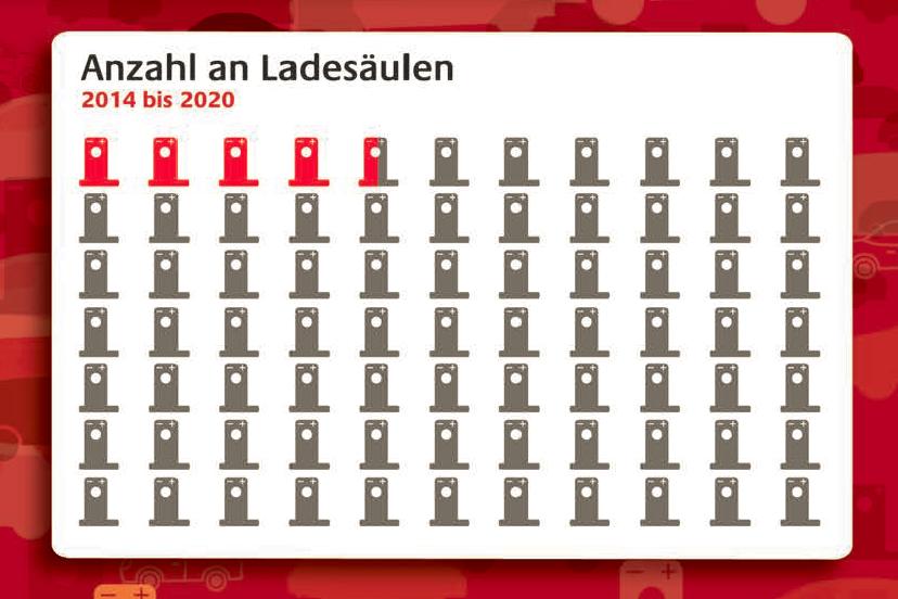 Anzahl an Ladesäulen 2014 bis 2020