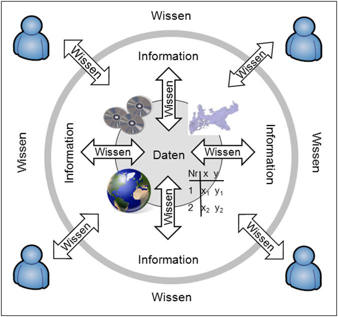 Daten Wissen Information