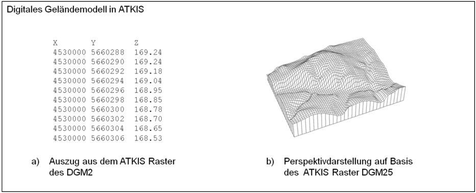 DGM in ATKIS