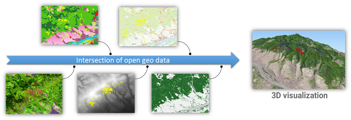 Intersection of geodata